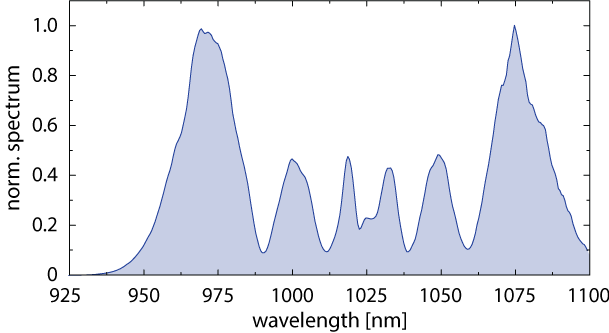 Typical spectrum of the pulse. Clearly multiple spectral sidebands are visible.