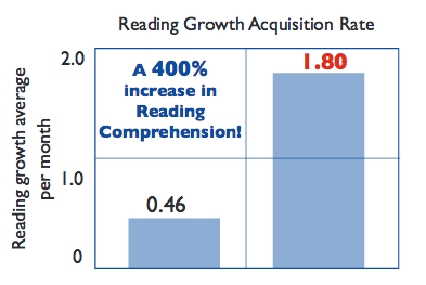 Growth Prior to Summer Treatment: Students averaged 1/2 month reading comprehension growth for every month in school Growth After Failure Free Reading Summer Treatment: The same students averaged nearly 2 months growth for their month in FFR's Program