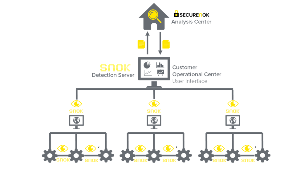 SNOK® Hiarchy in a industrial plant with multiple control systems.