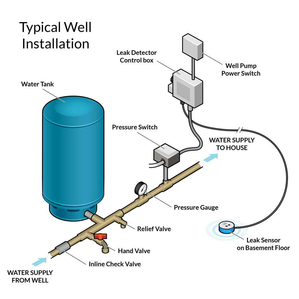 Installation Diagram for Leak Defender RS | Click on the image to view it fullscreen.