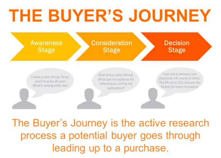 Landscapers and Architects: Close more sales, win more bids buy understanding the process buyer Photo credit: Hubspot.com