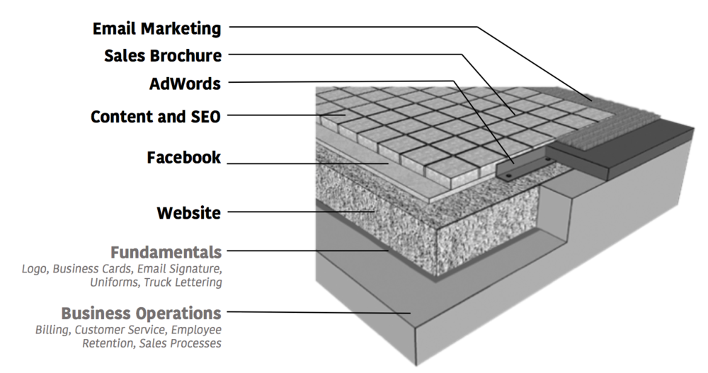 integrated marketing cross section