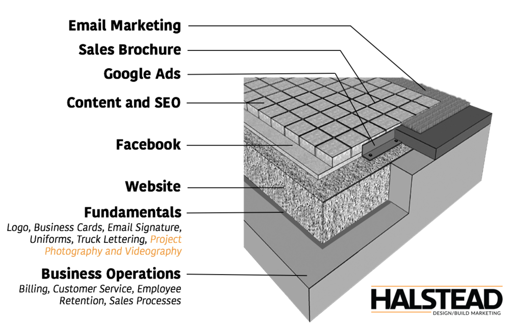 Landscaper marketing how-to 101 infographic