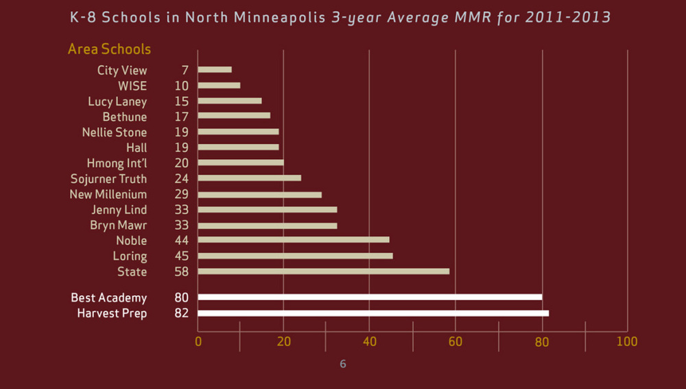 "2011-2013 ""MMR"" rankings. The Minnesota Department of Education's ""MMR"" rating incorporates academic proficiency, student growth and achievement gap reduction."