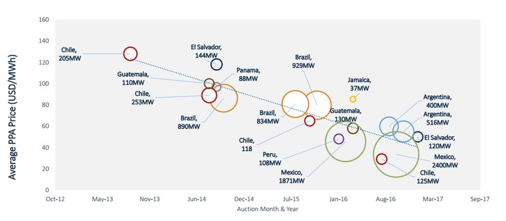 Figure 1: The average PPA prices in LATAM over the 2012-2017 period (SOURCE: GTM RESEARCH)