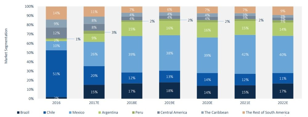 Figure 2: The share of Annual Regional PV Demand of LATAM markets (2016-2022E) (SOURCE: GTM RESEARCH)