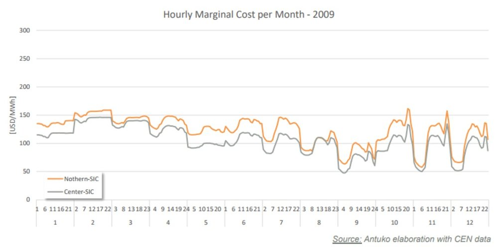 Figure 4: Hourly marginal cost per month (in USD/MWh) for Chile in 2009. (SOURCE: ANTUKO)