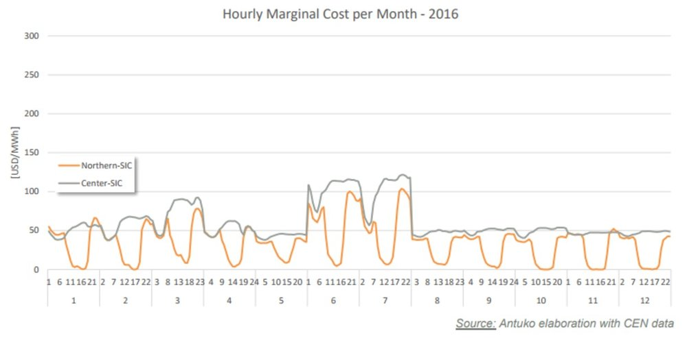 Figure 4: Hourly marginal cost per month (in USD/MWh) for Chile in 2016.(SOURCE: ANTUKO)