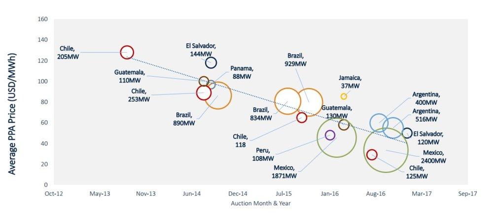 Figura 1: Precios promedio de los contratos de abastecimiento (PPA) en América Latina durante el período 2012-2017.