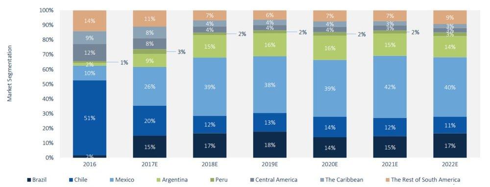 Figura 2: Contribución anual de los mercados latinoamericanos a la demanda regional de energía fotovoltaica (2016-2022E)