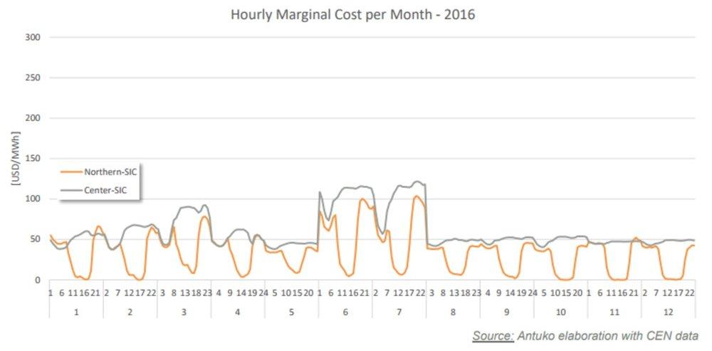 Figura 5: Costo marginal por hora y mes (en USD/MWh) para Chile en 2016.
