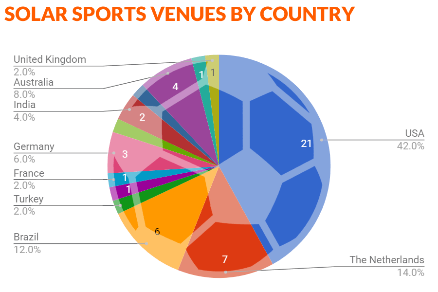 Solar Stadiums by Country (F).png