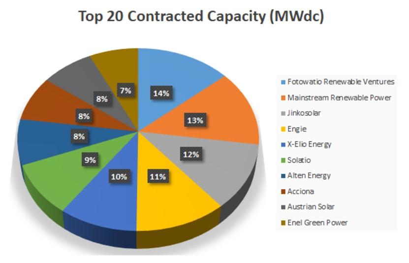 Contracted Pie Chart.jpg
