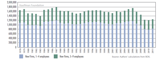 Job Creation in New Small Firms