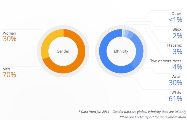Google-Diversity.png