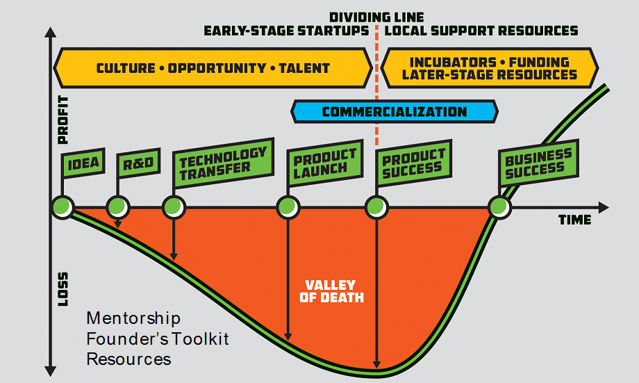 A graphic from Start Co.'s Founders' Toolkit, which helps founders get through the startup valley of death.