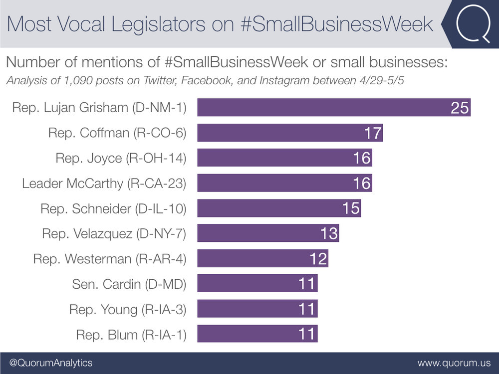 Of the 1,090 mentions of #SmallBusinessWeek by legislators, Rep. Lujan Grisham (D-NM-1) and Rep. Coffman (R-CO-6) were the most vocal.