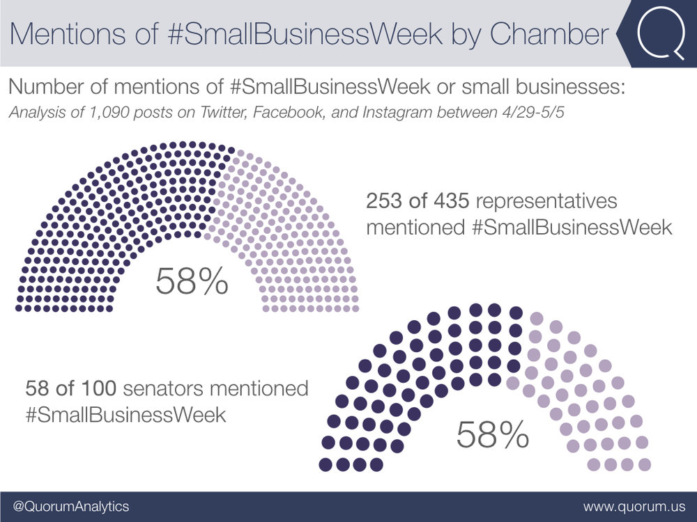 253 representatives and 58 senators mentioned #SmallBusinessWeek or small businesses at least once last week.