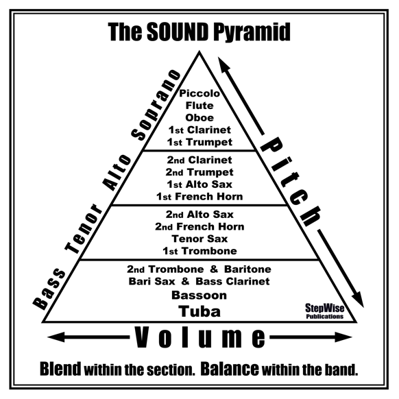 Figure        SEQ Figure \* ARABIC     2      : An example of the Sound Pyramid, with several Concert Band instruments. (Diagram from http://www.fingeringcharts.org/free-music-posters.html)