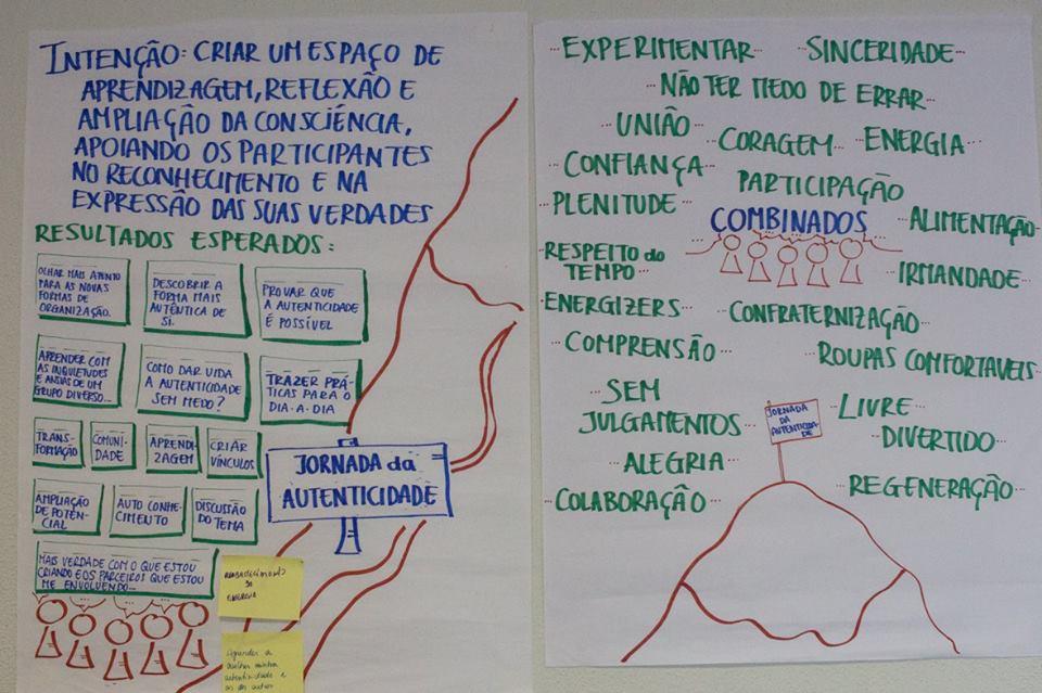 Intenções, resultados e combinados co-criados pelo grupo para a Jornada.