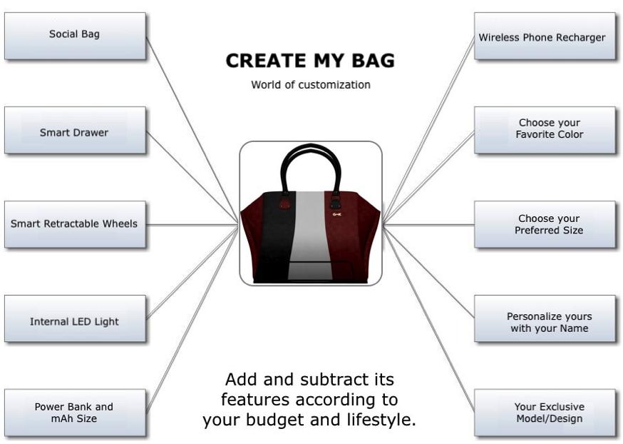 CREATE MY GINIK BAG. - The World of Customization
