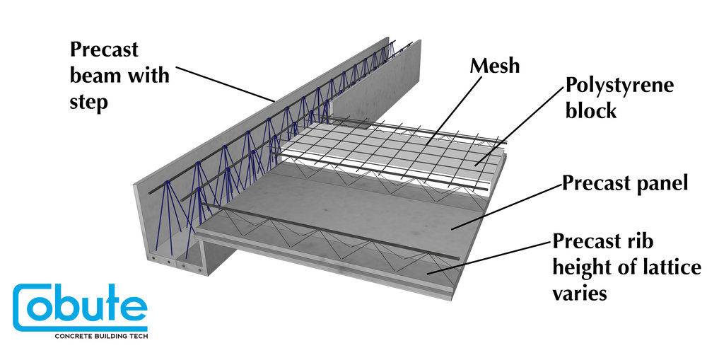 The sketch shows how the  precast beam  integrates with the  precast decking (panels and ribs)  to create a  structurally sound and monolithic second floor slab .