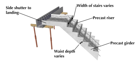 The structural elements of the Cobute staircase