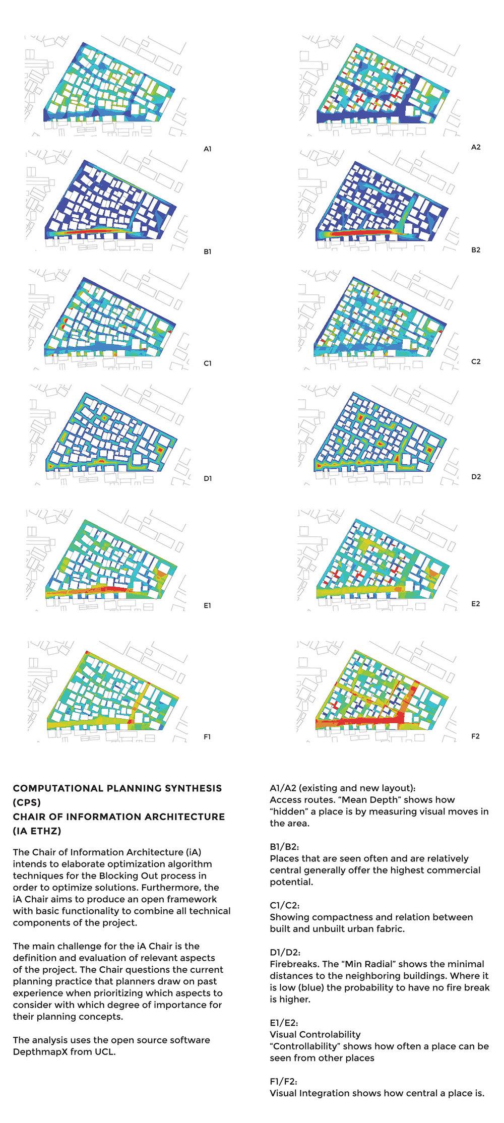 Digital Master planning Analysis
