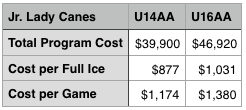 Jr. Lady Canes U16AA cost is based on  17  players. U14AA is based on 14 players