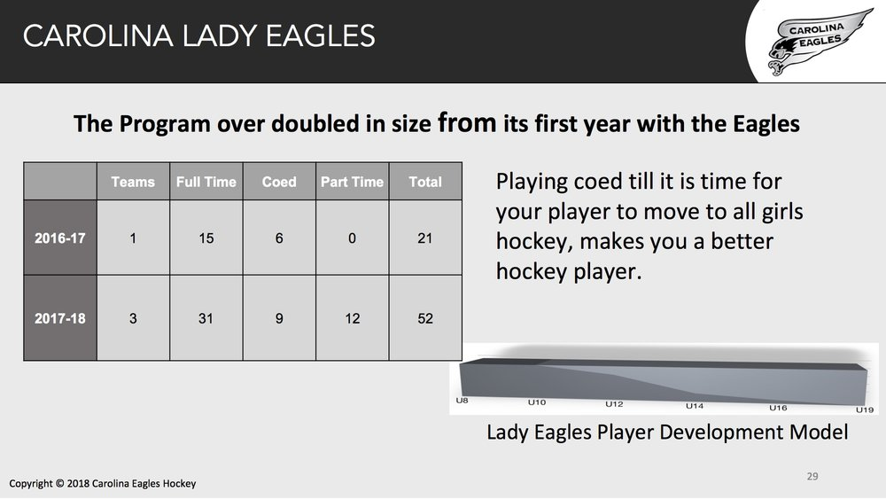 The Lady Eagles will account for 25% of the Carolina Eagles registered players in 2018-12019