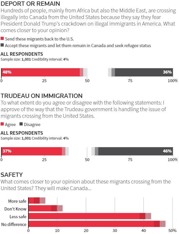 canadians-want-illegals-deported-poll.jpg