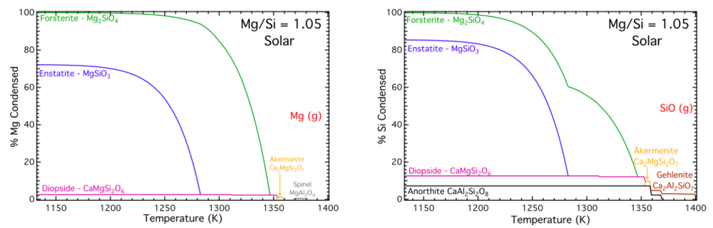 Mg and Si phase diagrams for condensation sequence calculations adopting the Solar composition of Asplund et al. (2005) as input. Both figures are on the same scale for comparison. Higher temperature condensed solids are shown as dashes.