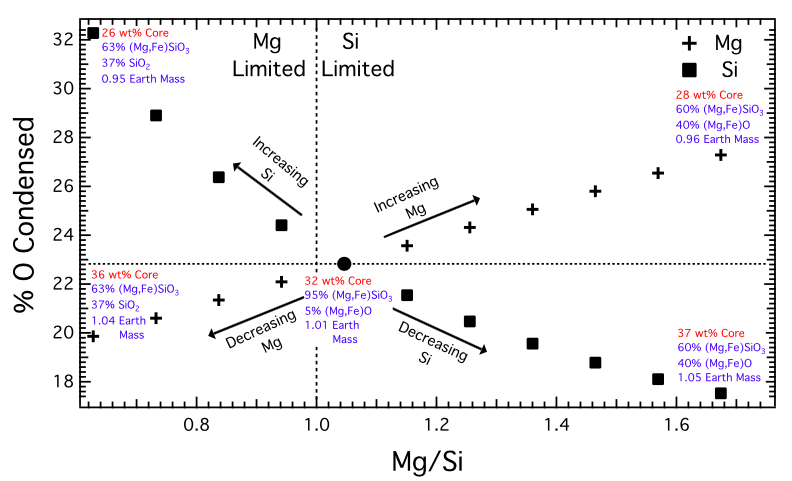 The percentage of oxygen condensed in refractory phases as a function of Mg/Si for independent changes in both Mg (crosses) and Si (squares). The Sun (circle; Asplund et al. 2005) is included for reference. Results of the stoichiometric determination of the core mass fraction (assuming only Fe-Ni alloy) and mantle mineralogy are appended for the Sun and each end-member.