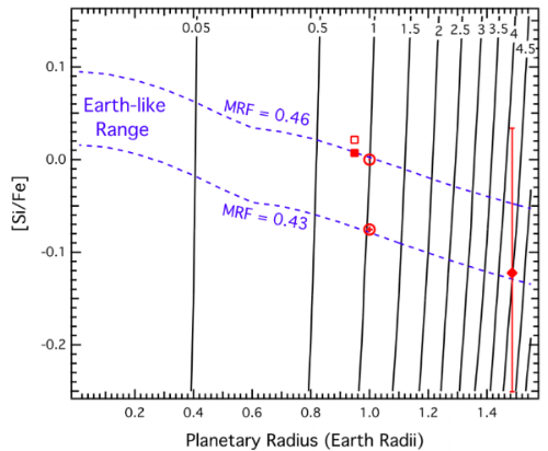 """Contours of constant mass (black, in Earth masses) and constant mantle radius fraction (MRF = (R—Core Radius)/R, blue-dashed) vs. planetary radius and [Si/Fe]. Contours were calculated adopting a three-layer planetary model with an Fe core with 6% density deficit due to 8.5 wt% Si and 1.6 wt% O, brigmanite/periclase lower mantle and pyroxene/olivine upper mantle with Mg/Si = 1.25. Our calculated model for Kepler-36b is shown as a red diamond. Earth and Venus (adopting Mg/Si = 1.25; open square, and Mg/ Si = 1.35; solid square) are shown as well. If stellar composition is a proxy for planetary composition and Kepler-36b is indeed """"Earht-like,""""this model predicts a [Si/H] abundance for Kepler-36 of ∼−0.32."""