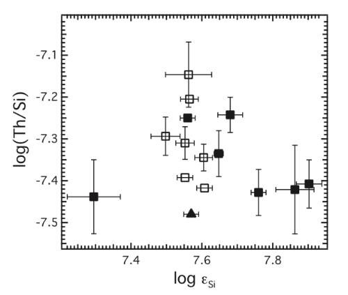 Stellar Th/Si as a function of average Si abundance. Stars with observed planets are shown as closed squares and without as unfilled squares. The Sun is represented by a triangle. The Sun is depleted relative to the rest of this sample, suggesting some planets may have a greater heat budget than the Earth.