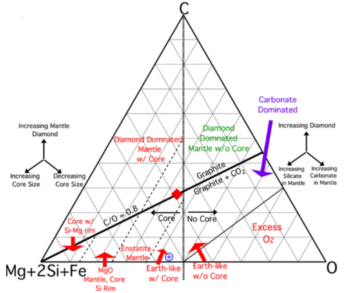 Ternary diagram for the C–(Mg+2Si+Fe)–O system. The Earth is shown as a blue cross and HD 19994 as a red diamond. The exact position of the diamond/no diamond line on the core-free side of the ternary depends on the specific Fe/(Mg+2Si+Fe) ratio, in which planets with more Fe relative to the other cations are able to stabilize more FeCO3, and thus reduce the amount of diamond present in the mantle.