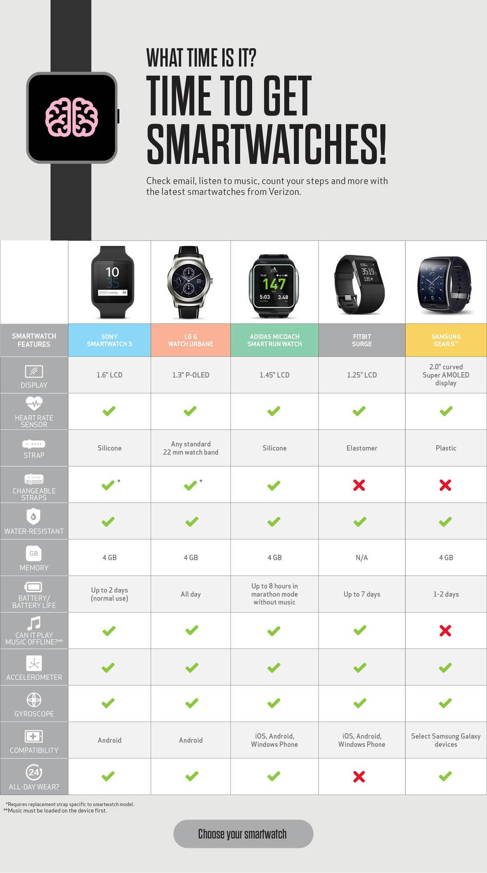Verizon wireless smartwatch comparison chart kevin smithey
