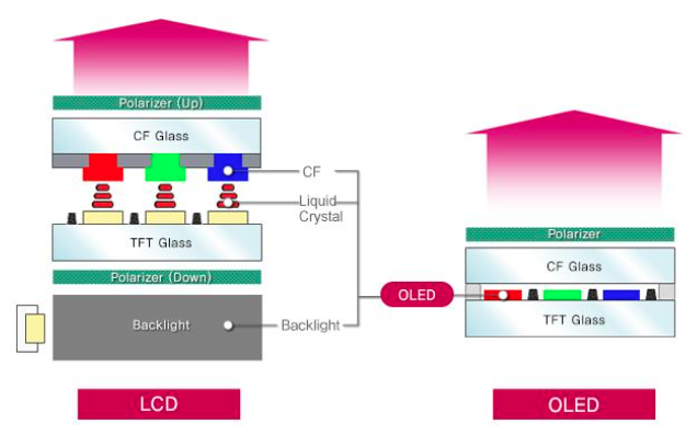 LCD and oled pixel structure. Source Cowen, 2016.