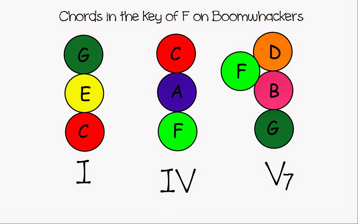 Chords in the Key of C Boomwhackers Jazz