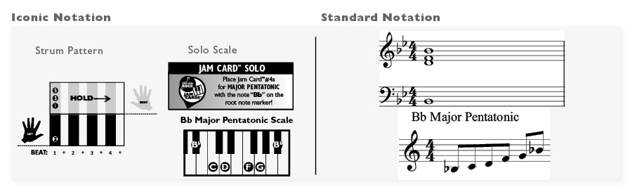 Be able to play the Bb pentatonic scale without assistance in finding notes