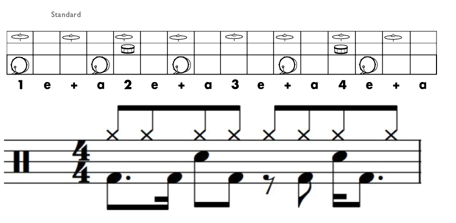 Play each part of the drum pattern using the body and the instrument