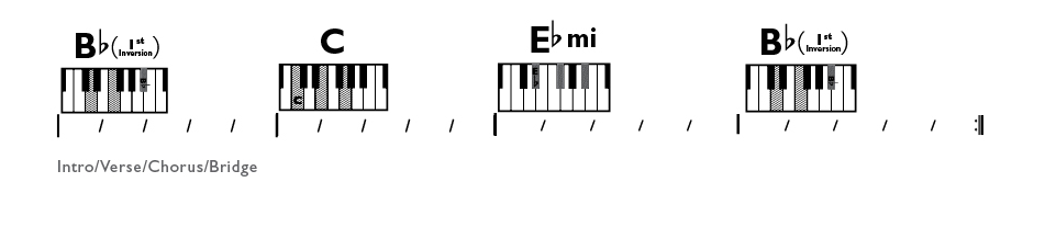 Be able to play each chord with correct inversion