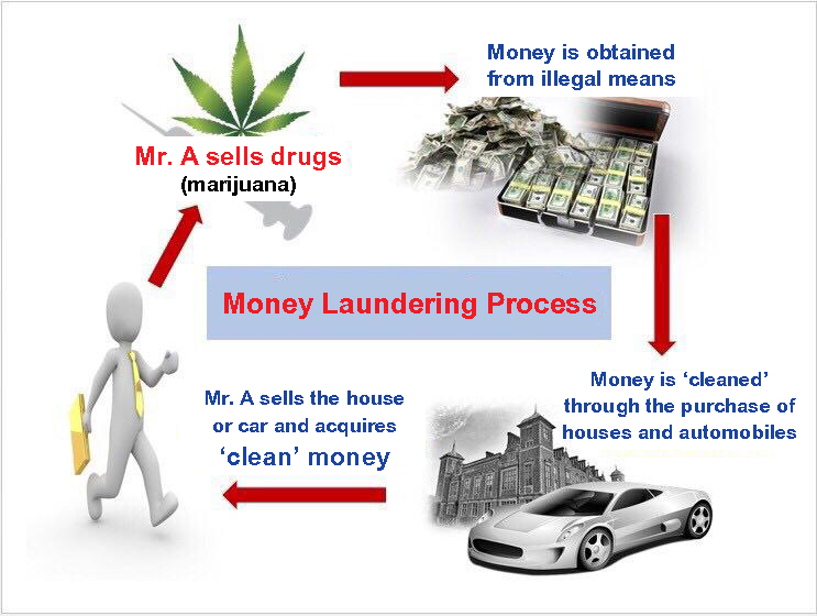 consequences of money laundering case in Money laundering is the act of concealing the transformation of profits from illegal activities and corruption into ostensibly legitimate assets[1] one problem of criminal activities is accounting for the proceeds without raising the suspicion of law enforcement agencies considerable time and effort may put into strategies which enable the.