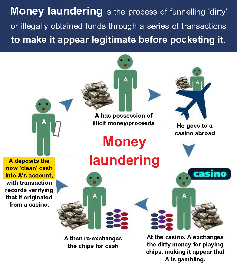 An example of actual money laundering via a legal casino.  Cleaning illegal money through illegal land purchases or monks trading stock would not be money laundering- or at the very least be an incredibly poor attempt at money laundering.