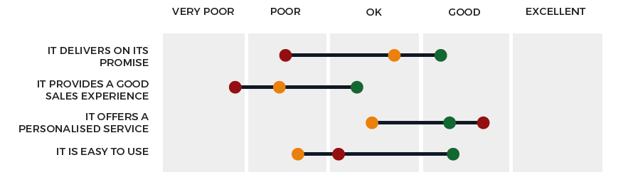 Rare: Loyalty Experience Framework