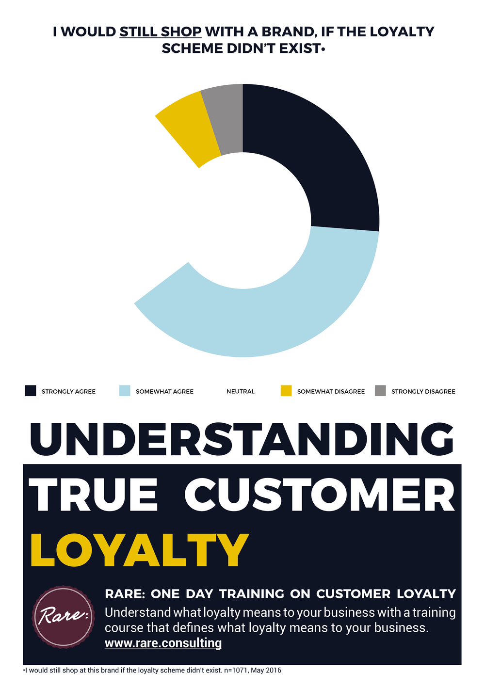 Understand what true loyalty really means on our 1 day workshop