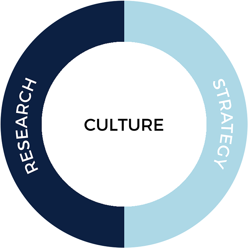 Rare helps you with your organizations culture