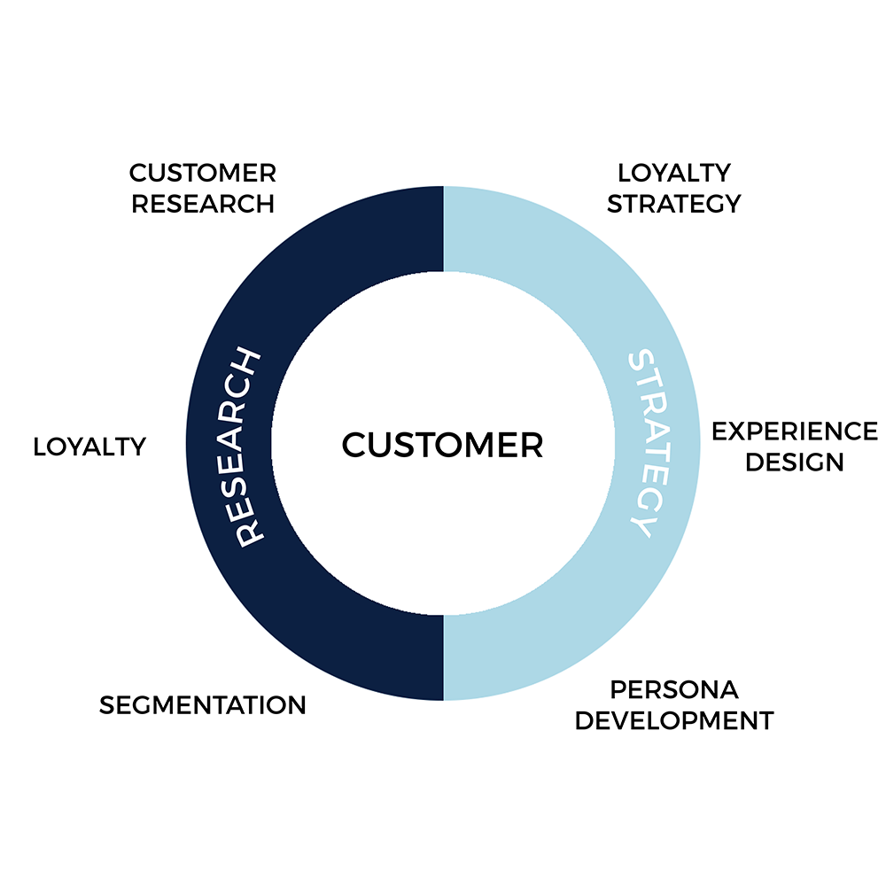 Rare consulting offers customer research and customer strategy