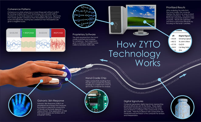 How_Zyto_scanner_works