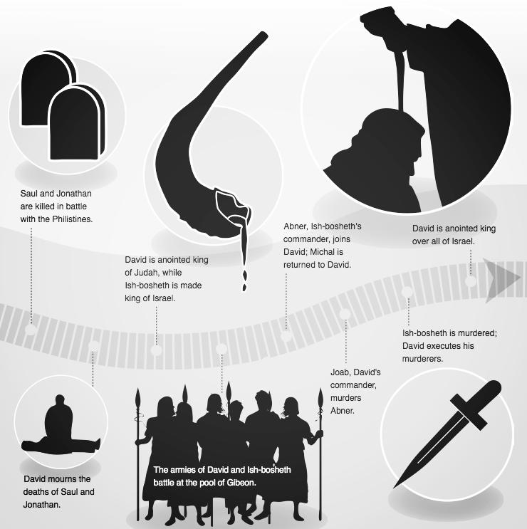 timeline of david 5.png